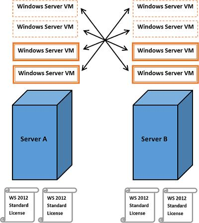 Windows 2012 Server - VM vMotion licensing