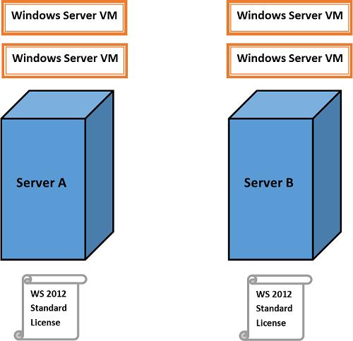 Windows Srv 2012 Standart - VM