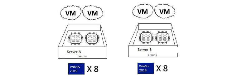 windows server 2019 licenses for vms for two standalone hosts