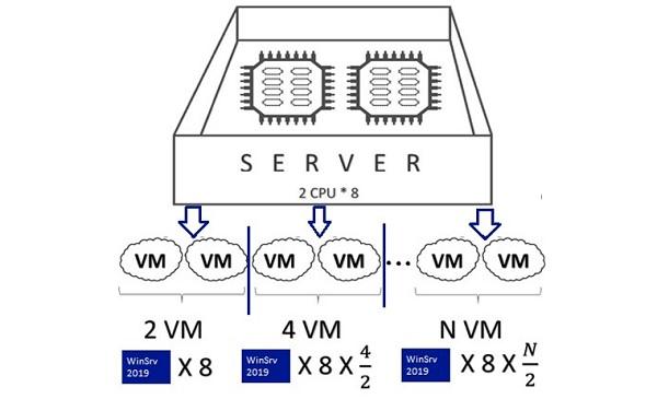 windows server 2019 hyper-v vms licensing