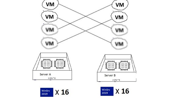 windows server standard license withe the HA vms migration