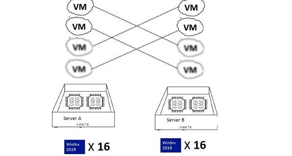 Windows Server Licensing for Virtual Environments | Windows