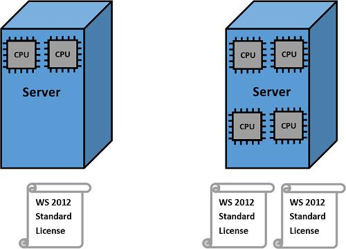 Windows Server 2012 R2 CPU licensing model