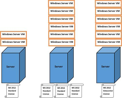 Windows Server 2012 R2 -  Virtual Machines licensing