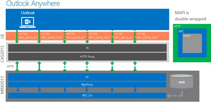 MAPI over HTTP Exchange 2013 SP1 Architecture