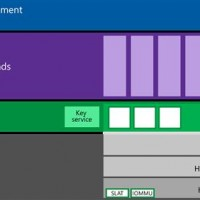 Virtual Secure Mode (VSM) in Windows 10