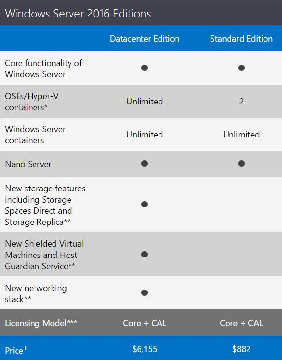 Windows Server 2016 prices
