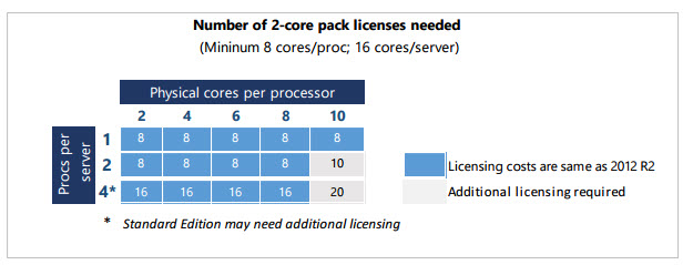 windows 2016 core licensing model
