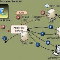 Microsoft KMS Activation Service architecture