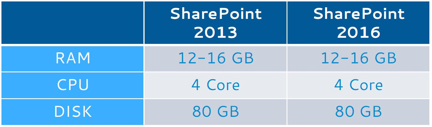 sharepoint 2016 minimal requirements