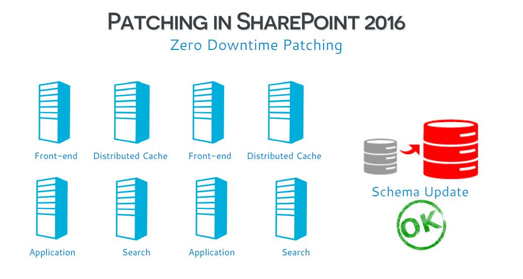 sharepoint 2016 patching
