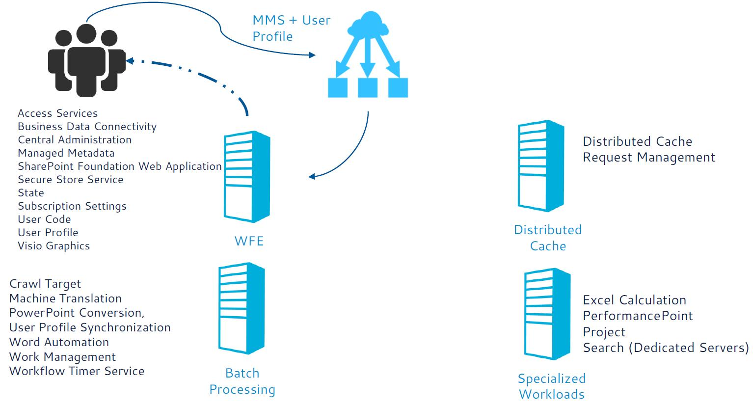 sharepoint 2016 architecture