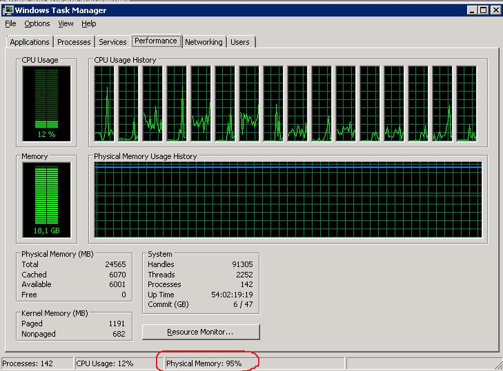 High Memory Usage on Windows 2008 R2 File Server