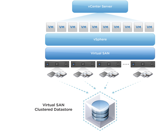 VMware vSAN 6 5: FAQ and Cluster Configuration | Windows OS Hub