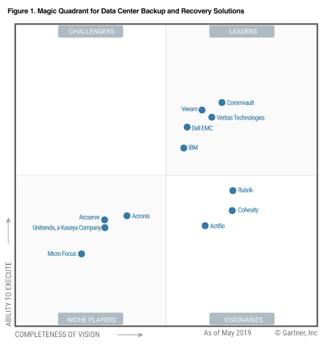Gartner magic quadrant: 2019 leader backup solutions for data centers