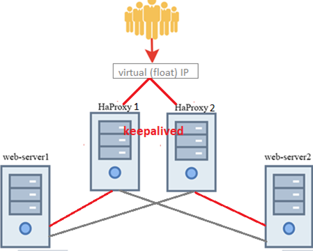 High-Availability load balancer with HAProxy amd Keepalived