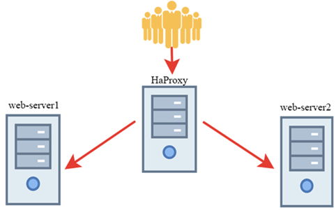 How to configure HAProxy as load balancer for Nginx in Linux CentOS