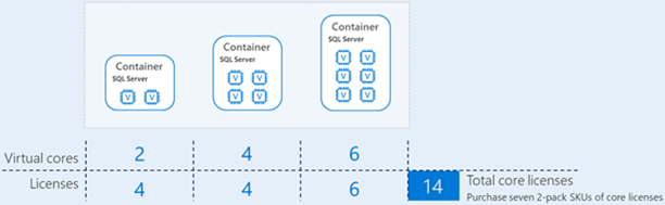 sql server container licensing