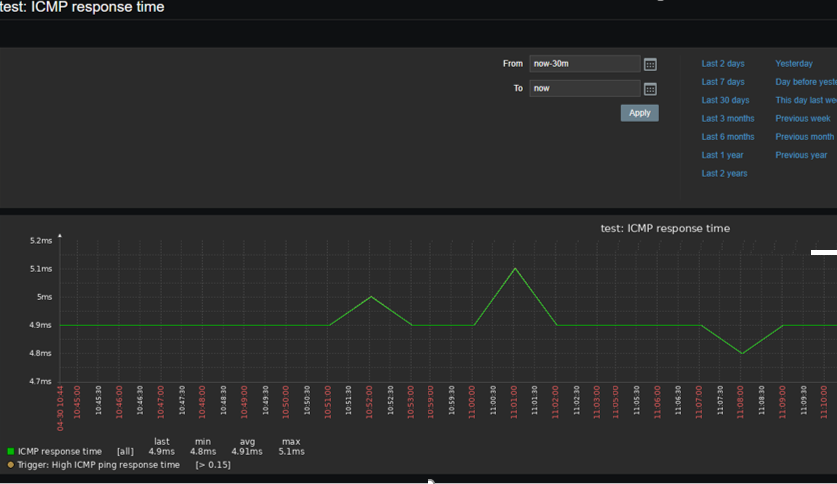 zabbix icmp availability graph